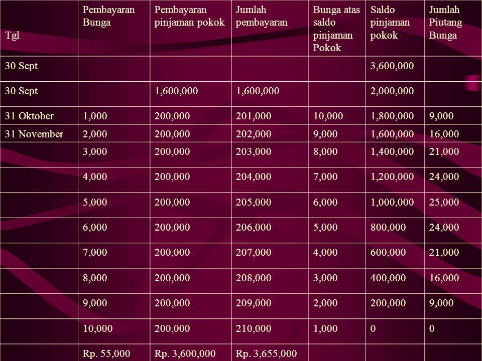 a. Tgl Bunga atas saldo yg terhutang ½ % Piutang kontrak yg sdh jatuh tempo Jumlah pembayaran Saldo pinjaman pokok 30 Sept3,600,000 30 Sept1,600,000 2