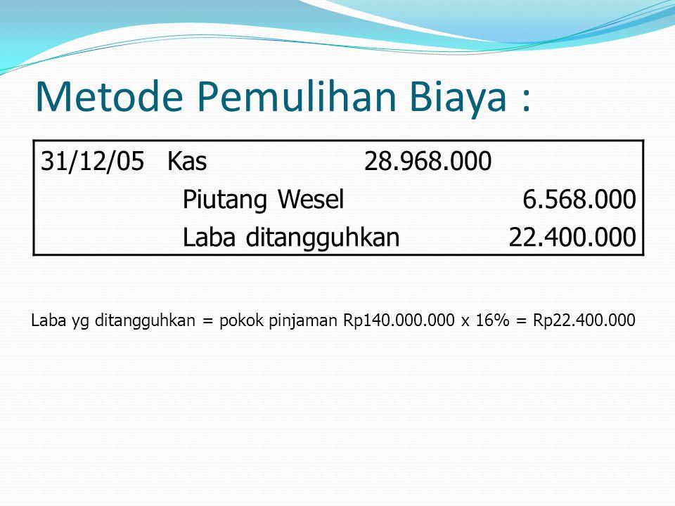 Metode Pemulihan Biaya : 31/12/05Kas28.968.000 Piutang Wesel Laba ditangguhkan 6.568.000 22.400.000 Laba yg ditangguhkan = pokok pinjaman Rp140.000.00