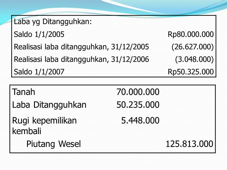 Laba yg Ditangguhkan: Saldo 1/1/2005Rp80.000.000 Realisasi laba ditangguhkan, 31/12/2005(26.627.000) Realisasi laba ditangguhkan, 31/12/2006(3.048.000
