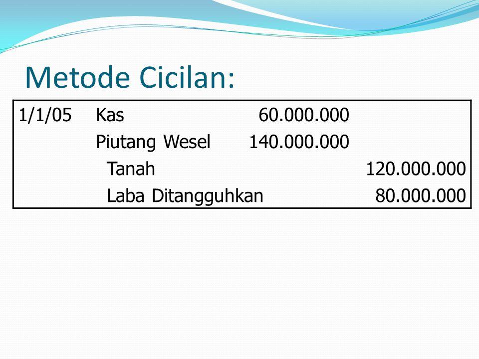 Metode Cicilan: 31/12/05Kas28.968.000 Piutang Wesel Pendapatan Bunga 6.568.000 22.400.000 Laba Ditangguhkan26.627.000 Laba direalisasi26.627.000 Pendapatan bunga = 16% x pokok pinjaman Rp140.000.000 = Rp22.400.000 Laba direalisasi = Angsuran utang pokok Rp66.568.000 x 40% = Rp26.627.000