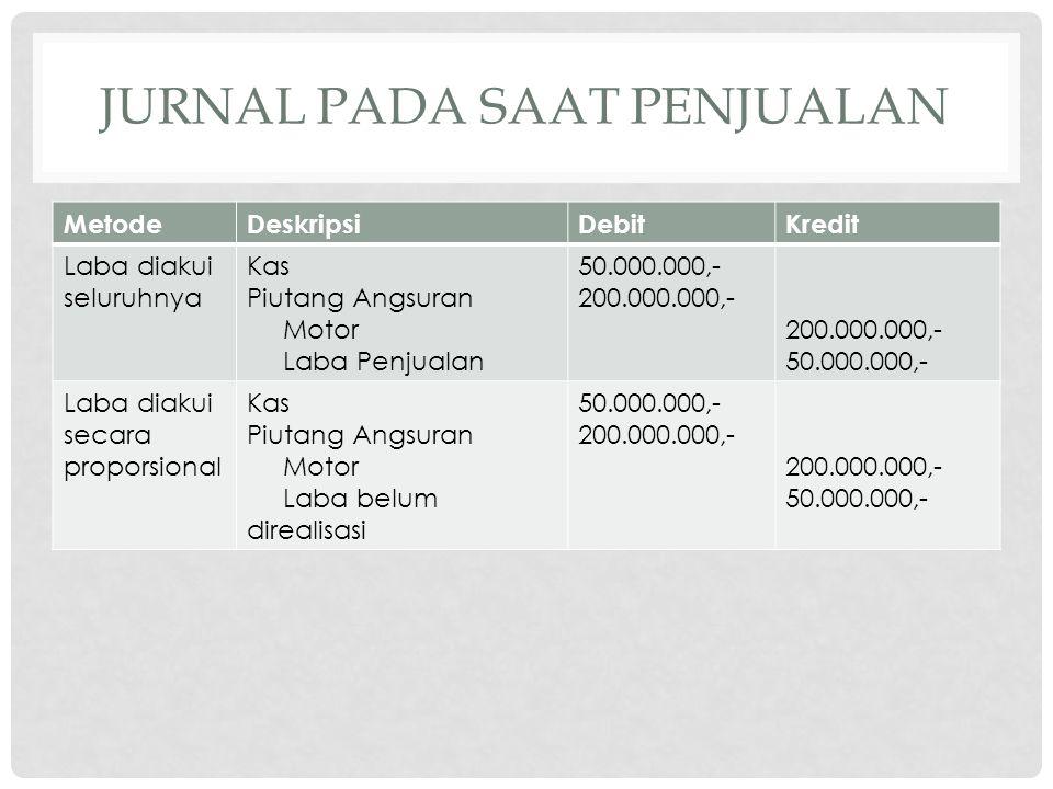 JURNAL PADA SAAT PENJUALAN MetodeDeskripsiDebitKredit Laba diakui seluruhnya Kas Piutang Angsuran Motor Laba Penjualan 50.000.000,- 200.000.000,- 50.0