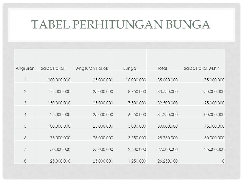 TABEL PERHITUNGAN BUNGA AngsuranSaldo PokokAngsuran PokokBungaTotalSaldo Pokok Akhir 1200.000.00025.000.00010.000.00035.000.000175.000.000 2 25.000.00