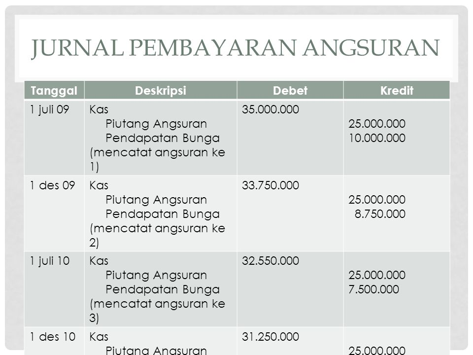 JURNAL PEMBAYARAN ANGSURAN TanggalDeskripsiDebetKredit 1 juli 09Kas Piutang Angsuran Pendapatan Bunga (mencatat angsuran ke 1) 35.000.000 25.000.000 1