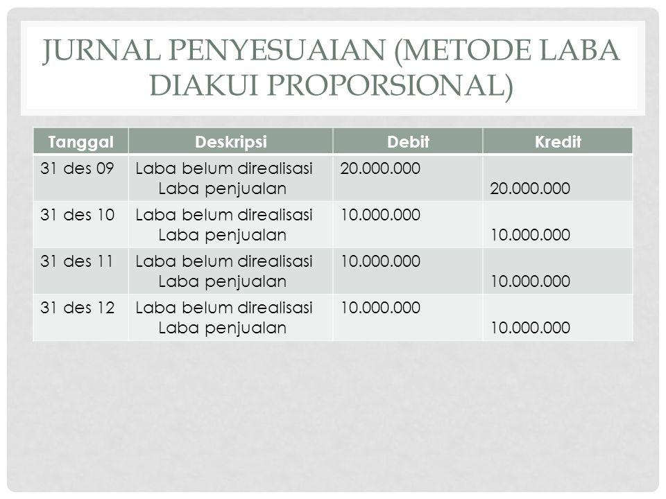 JURNAL PENYESUAIAN (METODE LABA DIAKUI PROPORSIONAL) TanggalDeskripsiDebitKredit 31 des 09Laba belum direalisasi Laba penjualan 20.000.000 31 des 10La