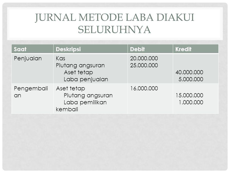 JURNAL METODE LABA DIAKUI SELURUHNYA SaatDeskripsiDebitKredit PenjualanKas Piutang angsuran Aset tetap Laba penjualan 20.000.000 25.000.000 40.000.000