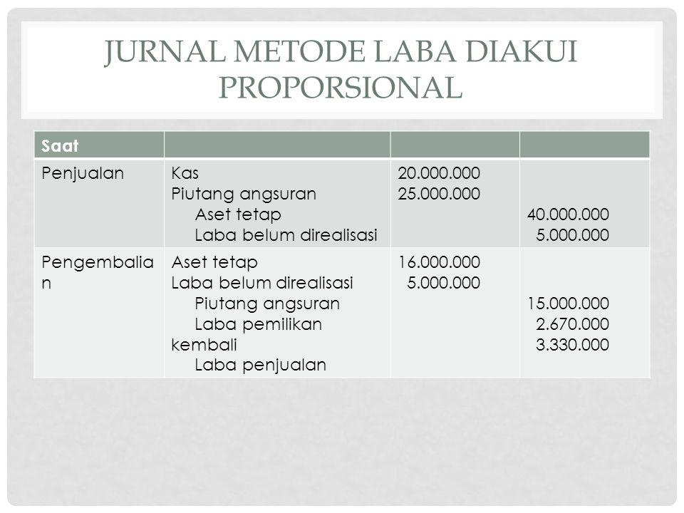 JURNAL METODE LABA DIAKUI PROPORSIONAL Saat PenjualanKas Piutang angsuran Aset tetap Laba belum direalisasi 20.000.000 25.000.000 40.000.000 5.000.000