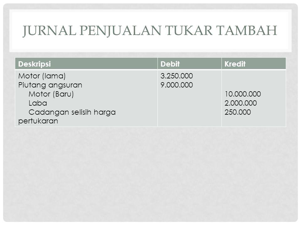 JURNAL PENJUALAN TUKAR TAMBAH DeskripsiDebitKredit Motor (lama) Piutang angsuran Motor (Baru) Laba Cadangan selisih harga pertukaran 3.250.000 9.000.000 10.000.000 2.000.000 250.000