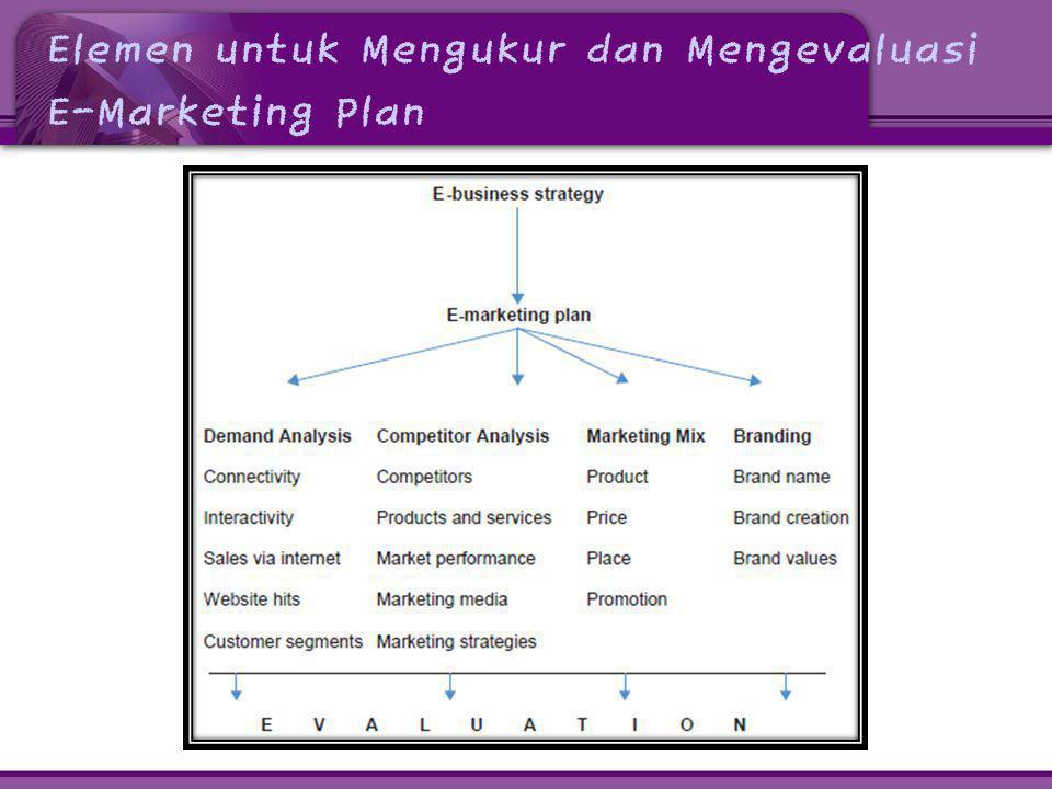 Marketing Mix • Setelah mengidentifikasi target pasar, perusahaan harus mengembangkan strategi Marketing Mix.