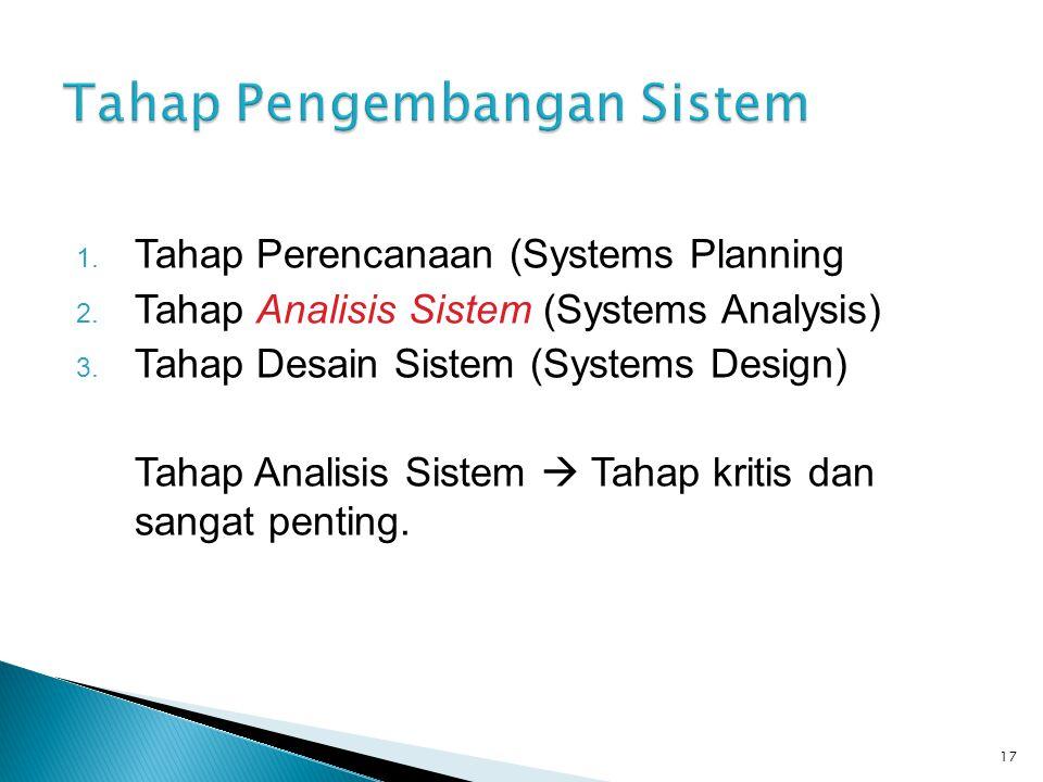 1. Tahap Perencanaan (Systems Planning 2. Tahap Analisis Sistem (Systems Analysis) 3. Tahap Desain Sistem (Systems Design) Tahap Analisis Sistem  Tah