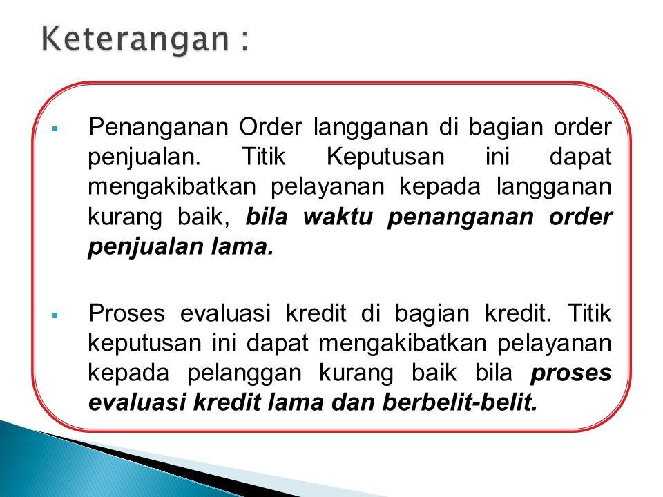  Penanganan Order langganan di bagian order penjualan. Titik Keputusan ini dapat mengakibatkan pelayanan kepada langganan kurang baik, bila waktu pen