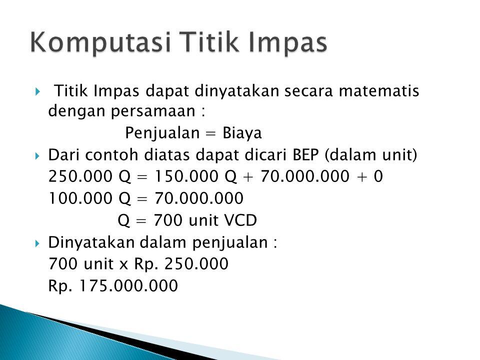  Titik Impas dapat dinyatakan secara matematis dengan persamaan : Penjualan = Biaya  Dari contoh diatas dapat dicari BEP (dalam unit) 250.000 Q = 150.000 Q + 70.000.000 + 0 100.000 Q = 70.000.000 Q = 700 unit VCD  Dinyatakan dalam penjualan : 700 unit x Rp.