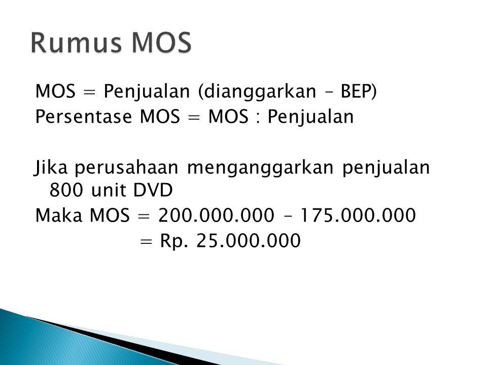 MOS = Penjualan (dianggarkan – BEP) Persentase MOS = MOS : Penjualan Jika perusahaan menganggarkan penjualan 800 unit DVD Maka MOS = 200.000.000 – 175