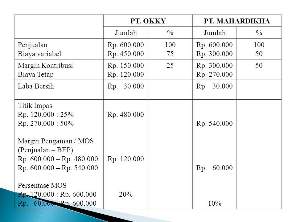 PT. OKKYPT. MAHARDIKHA Jumlah% % Penjualan Biaya variabel Rp. 600.000 Rp. 450.000 100 75 Rp. 600.000 Rp. 300.000 100 50 Margin Kontribusi Biaya Tetap