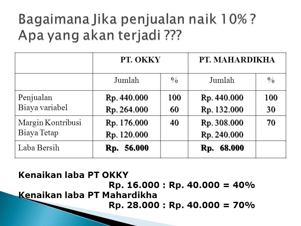 PT. OKKYPT. MAHARDIKHA Jumlah% % Penjualan Biaya variabel Rp. 440.000 Rp. 264.000 10060 Rp. 440.000 Rp. 132.000 10030 Margin Kontribusi Biaya Tetap Rp