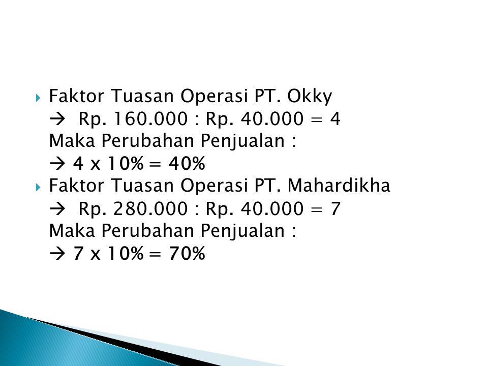  Faktor Tuasan Operasi PT. Okky  Rp. 160.000 : Rp. 40.000 = 4 Maka Perubahan Penjualan :  4 x 10% = 40%  Faktor Tuasan Operasi PT. Mahardikha  Rp