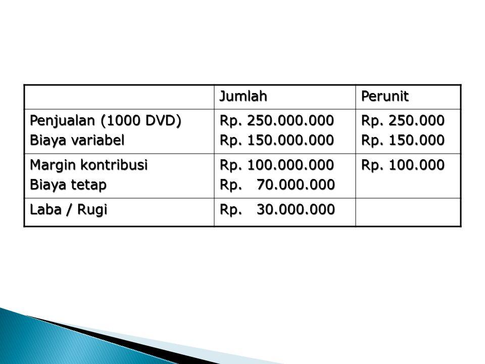 JumlahPerunit Penjualan (1000 DVD) Biaya variabel Rp. 250.000.000 Rp. 150.000.000 Rp. 250.000 Rp. 150.000 Margin kontribusi Biaya tetap Rp. 100.000.00