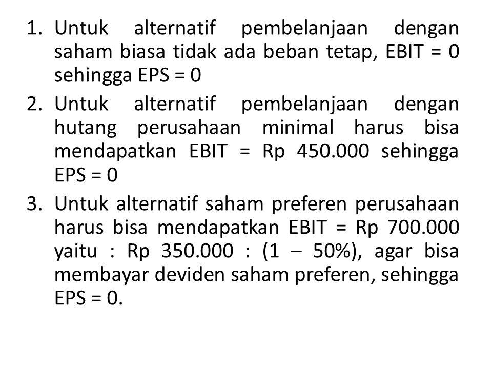 1.Untuk alternatif pembelanjaan dengan saham biasa tidak ada beban tetap, EBIT = 0 sehingga EPS = 0 2.Untuk alternatif pembelanjaan dengan hutang perusahaan minimal harus bisa mendapatkan EBIT = Rp 450.000 sehingga EPS = 0 3.Untuk alternatif saham preferen perusahaan harus bisa mendapatkan EBIT = Rp 700.000 yaitu : Rp 350.000 : (1 – 50%), agar bisa membayar deviden saham preferen, sehingga EPS = 0.