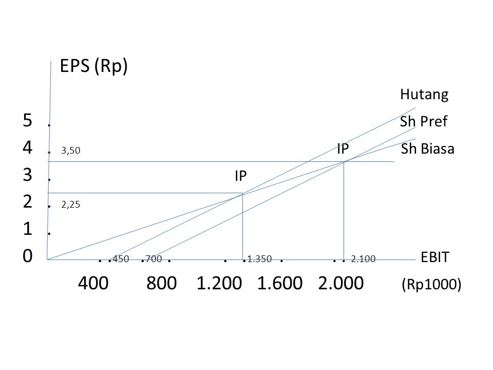 EPS (Rp) Hutang 5.Sh Pref 4. 3,50 IP Sh Biasa 3. IP 2.