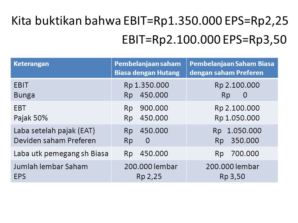 Kita buktikan bahwa EBIT=Rp1.350.000 EPS=Rp2,25 EBIT=Rp2.100.000 EPS=Rp3,50 KeteranganPembelanjaan saham Biasa dengan Hutang Pembelanjaan Saham Biasa dengan saham Preferen EBIT Bunga Rp 1.350.000 Rp 450.000 Rp 2.100.000 Rp 0 EBT Pajak 50% Rp 900.000 Rp 450.000 Rp 2.100.000 Rp 1.050.000 Laba setelah pajak (EAT) Deviden saham Preferen Rp 450.000 Rp 0 Rp 1.050.000 Rp 350.000 Laba utk pemegang sh Biasa Rp 450.000 Rp 700.000 Jumlah lembar Saham EPS 200.000 lembar Rp 2,25 200.000 lembar Rp 3,50