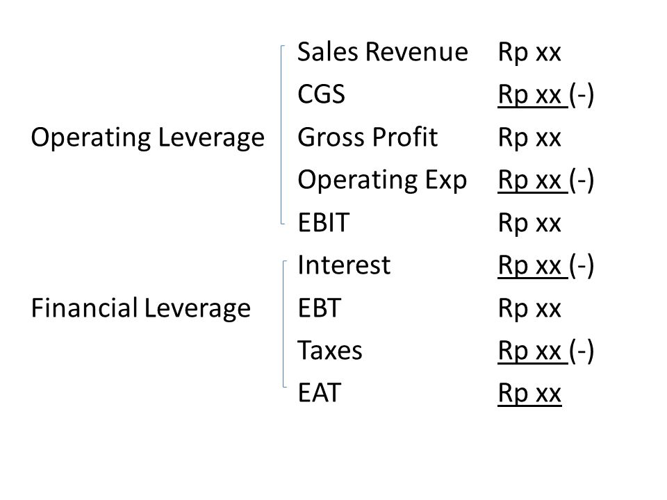 Hubungan O L, FC dan VC (Direct Costing) : Sales Revenue Rp xx Fixed Operating Cost Rp xx Operating Variabel Operating Cost Rp xx (+) Leverage Total Cost Rp xx (-) EBIT Rp xx ANALISIS OPERATING LEVERAGE : Erat hubungannya dengan analisis BEP karena BEP mempelajari perimbangan antara Sales Revenue dikurangi dengan VC dan FC.