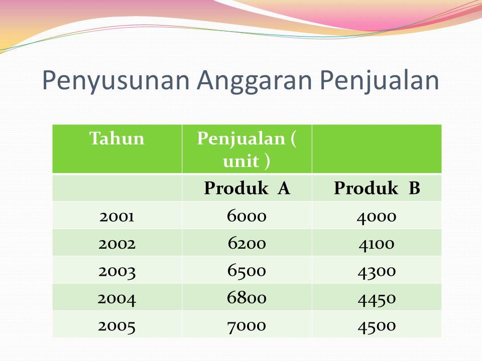 Penyusunan Anggaran Penjualan TahunPenjualan ( unit ) Produk AProduk B 200160004000 200262004100 200365004300 200468004450 200570004500