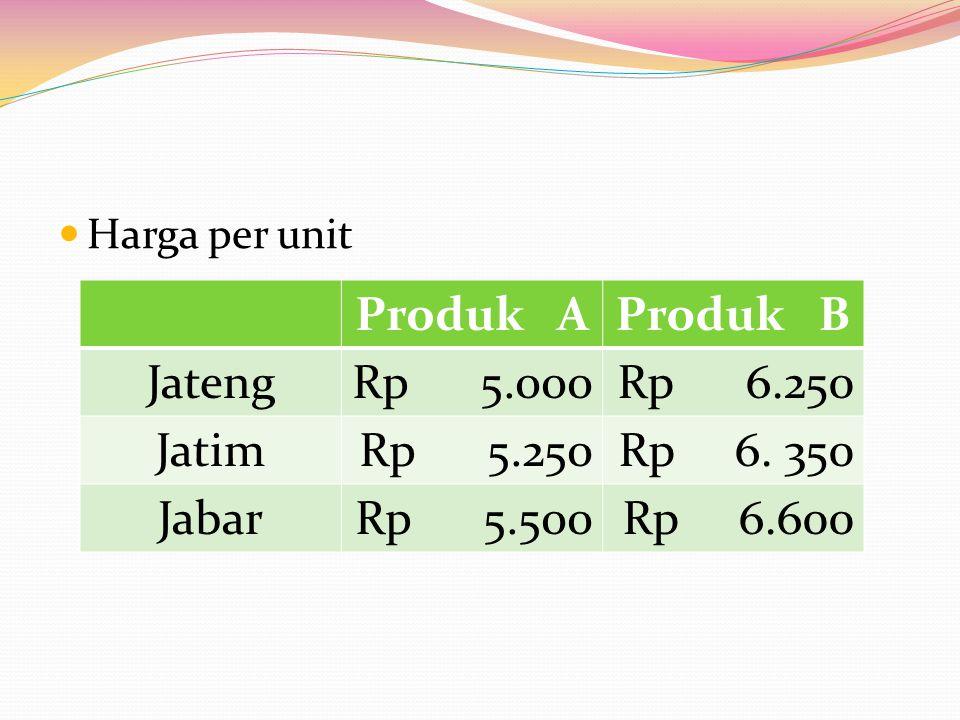 Harga per unit Produk AProduk B JatengRp 5.000Rp 6.250 JatimRp 5.250Rp 6.