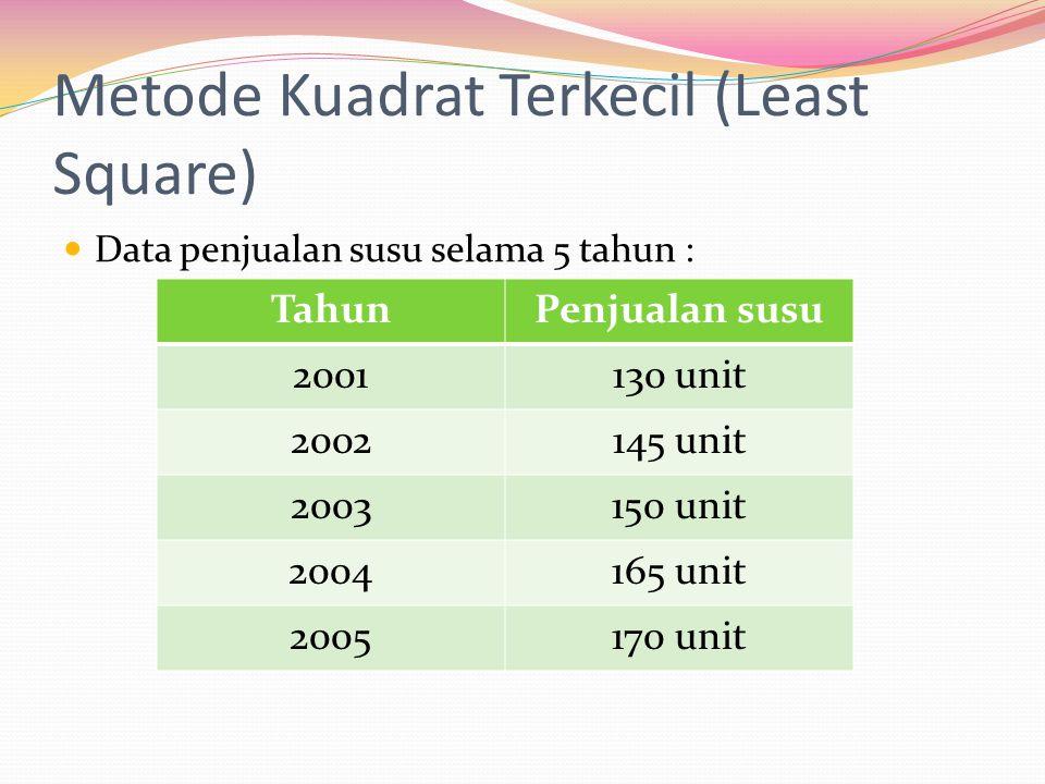 Metode Kuadrat Terkecil (Least Square)  Data penjualan susu selama 5 tahun : TahunPenjualan susu 2001130 unit 2002145 unit 2003150 unit 2004165 unit 2005170 unit