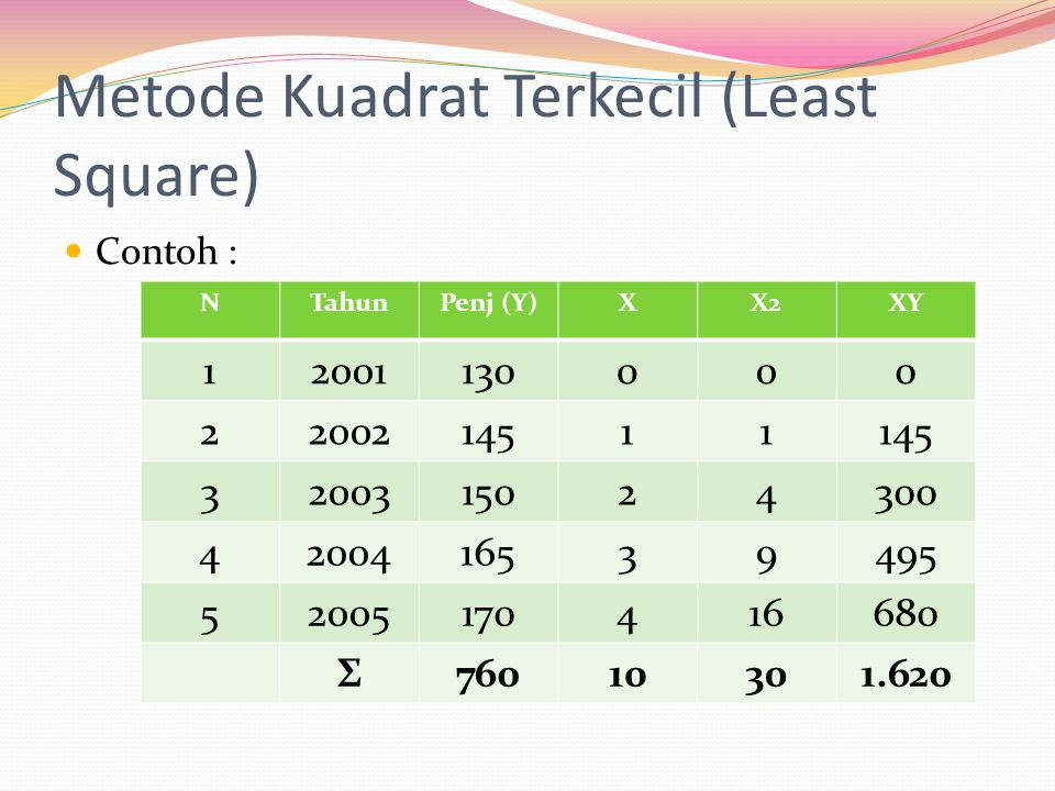 Metode Kuadrat Terkecil (Least Square)  Contoh : NTahunPenj (Y)XX2XY 12001130000 2200214511 3200315024300 4200416539495 52005170416680 Σ76010301.620