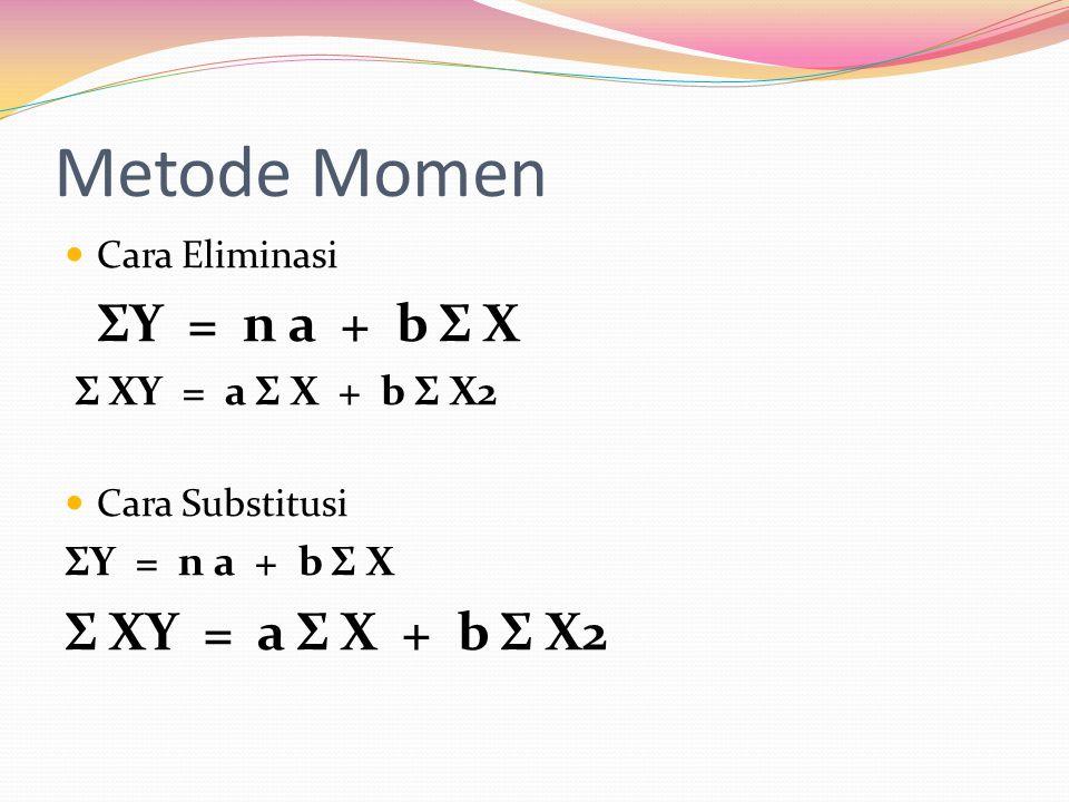 Metode Momen  Cara Eliminasi ΣY = n a + b Σ X Σ XY = a Σ X + b Σ X2  Cara Substitusi ΣY = n a + b Σ X Σ XY = a Σ X + b Σ X2