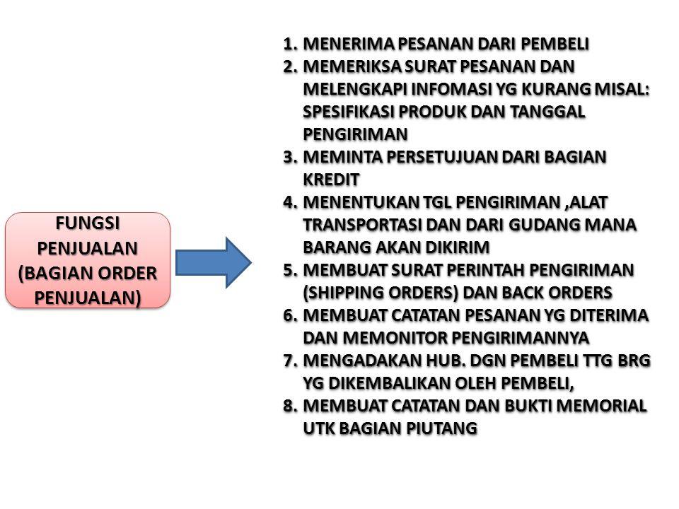 FUNGSI KREDIT (BAGIAN KREDIT) 1.MENELITI STATUS KREDIT PELANGGAN 2.JUMLAH MAKSIMUM KREDIT 3.KETEPAN WAKTU PEMBAYARAN 1.MENELITI STATUS KREDIT PELANGGAN 2.JUMLAH MAKSIMUM KREDIT 3.KETEPAN WAKTU PEMBAYARAN FUNGSI GUDANG 1.MENYIMPAN BARANG 2.MENYIAPKAN BARANG YG DIPESAN PELANGGAN 3.MENYERAHKAN BARANG KE BAGIAN PENGIRIMAN UTK DIBUNGKUS DAN DIKIRIM KPD PEMBELI 1.MENYIMPAN BARANG 2.MENYIAPKAN BARANG YG DIPESAN PELANGGAN 3.MENYERAHKAN BARANG KE BAGIAN PENGIRIMAN UTK DIBUNGKUS DAN DIKIRIM KPD PEMBELI
