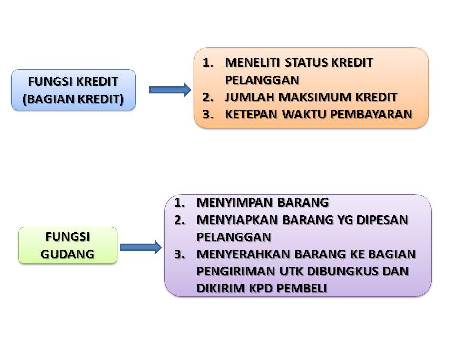 FUNGSI KREDIT (BAGIAN KREDIT) 1.MENELITI STATUS KREDIT PELANGGAN 2.JUMLAH MAKSIMUM KREDIT 3.KETEPAN WAKTU PEMBAYARAN 1.MENELITI STATUS KREDIT PELANGGA