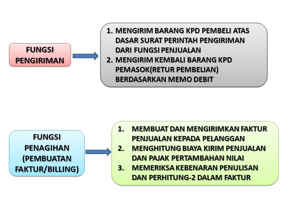 FUNGSI AKUNTANSI (BAGIAN PIUTANG) FUNGSI AKUNTANSI (BAGIAN PIUTANG) 1.MENCATAT PIUTANG YG TIMBUL DARI PENJUALAN KREDIT 2.MEMBUAT DAN MENGIRIMKAN PERNYATAAN PIUTANG KEPADA PARA DEBITUR 3.MEMBUAT LAPORAN PENJUALAN 4.MENCATAT HARGA POKOK PERSEDIAAN YG DIJUAL KEDALAM KARTU PERSEDIAN 1.MENCATAT PIUTANG YG TIMBUL DARI PENJUALAN KREDIT 2.MEMBUAT DAN MENGIRIMKAN PERNYATAAN PIUTANG KEPADA PARA DEBITUR 3.MEMBUAT LAPORAN PENJUALAN 4.MENCATAT HARGA POKOK PERSEDIAAN YG DIJUAL KEDALAM KARTU PERSEDIAN