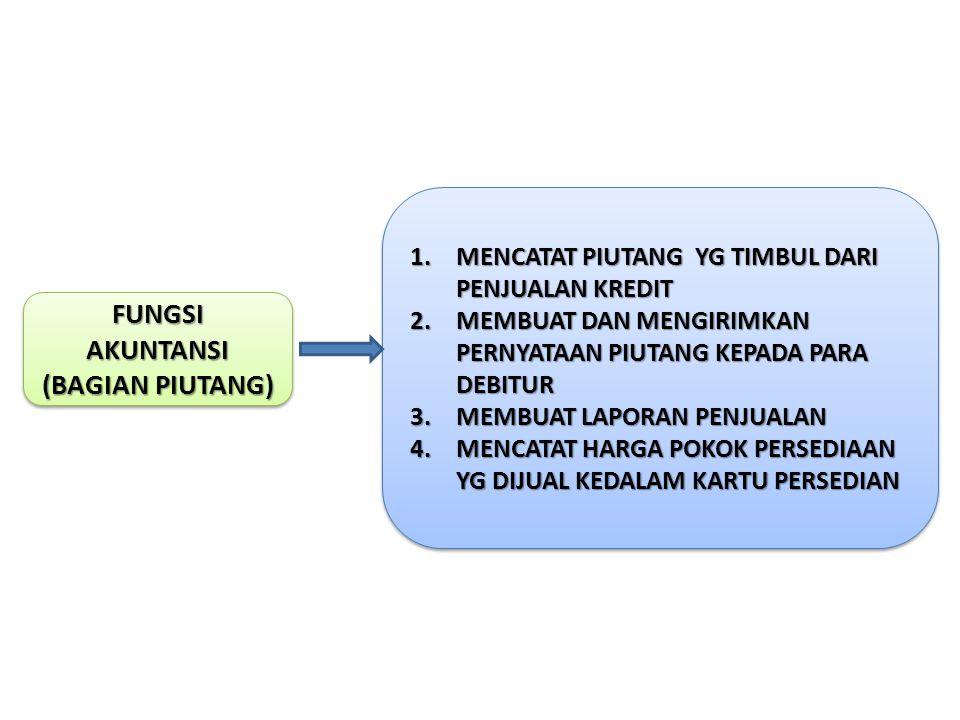 FUNGSI AKUNTANSI (BAGIAN PIUTANG) FUNGSI AKUNTANSI (BAGIAN PIUTANG) 1.MENCATAT PIUTANG YG TIMBUL DARI PENJUALAN KREDIT 2.MEMBUAT DAN MENGIRIMKAN PERNY