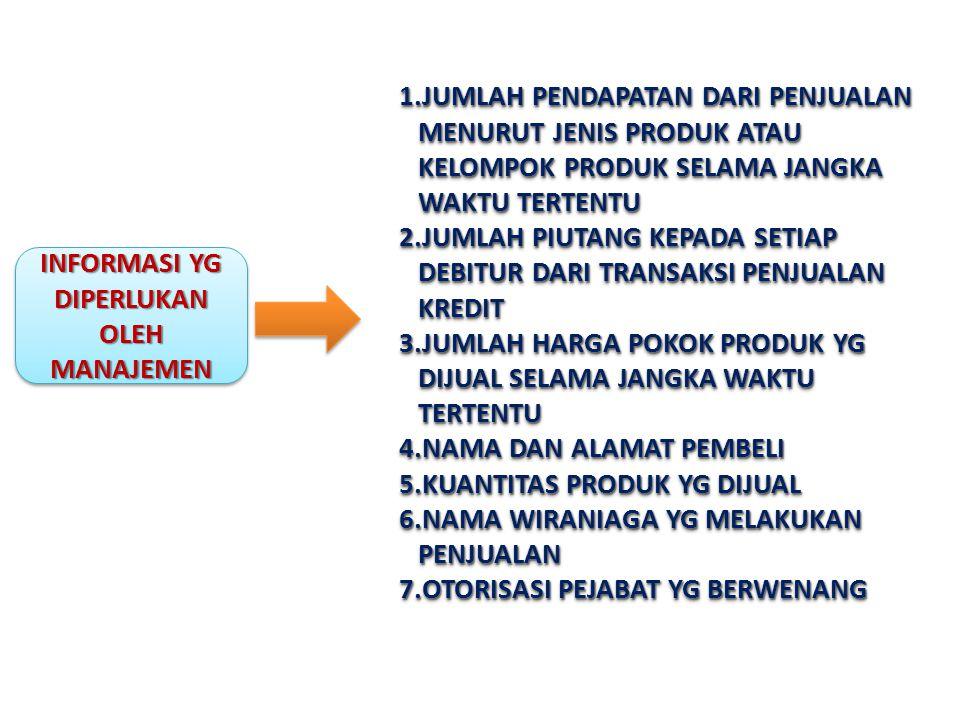 PROSEDUR PENAGIHAN DIKOMBINASIKAN DENGAN PROSEDUR ORDER PENGIRIMAN PROSEDUR ORDER PENGIRIMAN & PROSEDUR PEMBUATAN FAKTUR TERPISAH (SEPARATE ORDER AND BILLING PROSEDURE) PROSEDUR ORDER PENGIRIMAN SATUAN (UNIT SHIPPING ORDER PROSEDURE) PROSEDUR PRA-PENAGIHAN LENGKAP (COMPLETE PRE- BILLING PROSEDURE) PROSEDUR PRA-PENAGIHAN TDK LENGKAP (INCOMPLETE PRE- BILLING PROSEDURE)