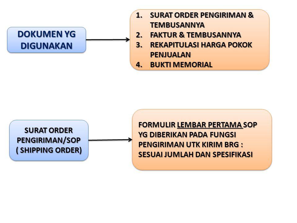 DOKUMEN YG DIGUNAKAN 1.SURAT ORDER PENGIRIMAN & TEMBUSANNYA 2.FAKTUR & TEMBUSANNYA 3.REKAPITULASI HARGA POKOK PENJUALAN 4.BUKTI MEMORIAL 1.SURAT ORDER