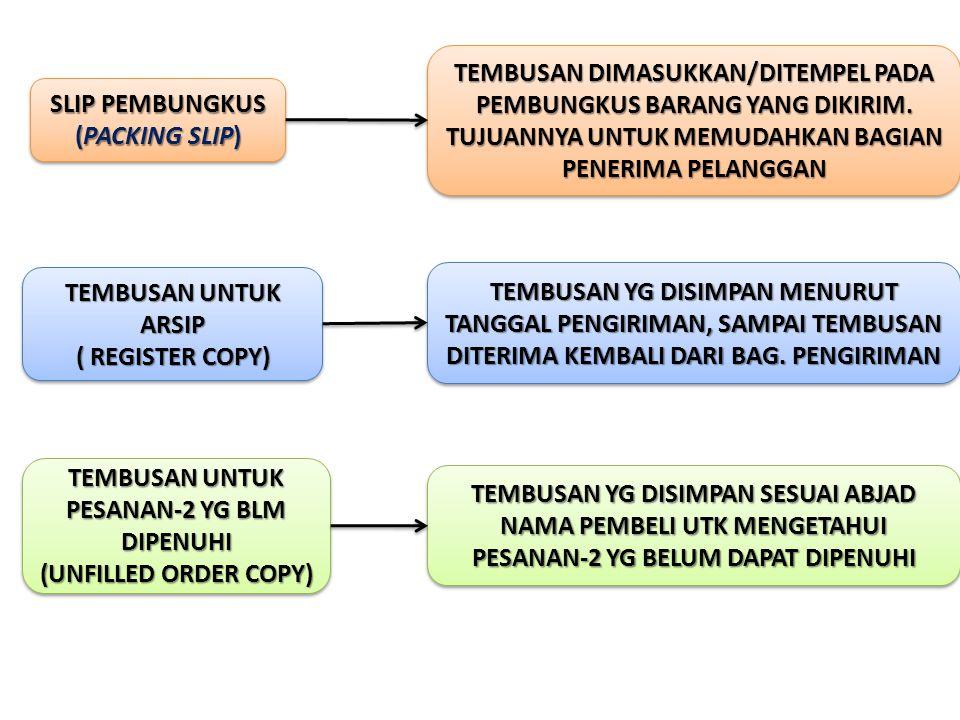 PROSEDUR PRA-PENAGIHAN LENGKAP (COMPLETE PRE- BILLING PROSEDURE) FAKTUR PENJUALAN DIBUAT LENGKAP BESERTA SURAT ORDER PENGIRIMAN DAN TEMBUSA2NYA JIKA SETIAP PESANAN PELANGGAN SELALU DIPENUHI JIKA PERUSAHAAN TIDAK MENGHADAPI BACK ORDER DATA YG DIISIKAN LENGKAP: JENIS BRG, KUANTITAS,HARGA SATUAN, JUMLAH HARGA DAN PAJAK