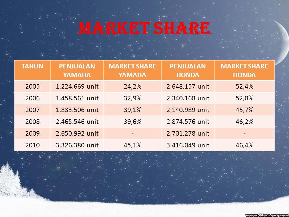 Market Share TAHUNPENJUALAN YAMAHA MARKET SHARE YAMAHA PENJUALAN HONDA MARKET SHARE HONDA 20051.224.669 unit24,2%2.648.157 unit52,4% 20061.458.561 uni