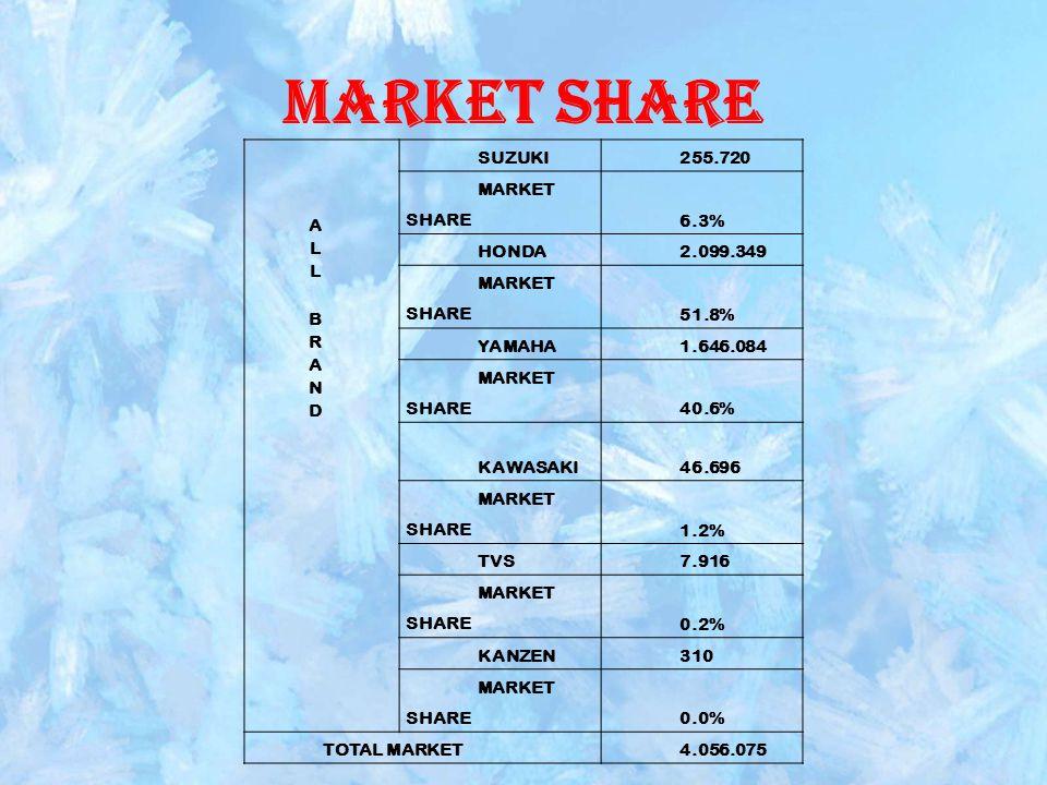 Market Share SUZUKI255.720 MARKET SHARE6.3% HONDA2.099.349 MARKET SHARE51.8% YAMAHA1.646.084 MARKET SHARE40.6% KAWASAKI46.696 MARKET SHARE1.2% TVS7.91