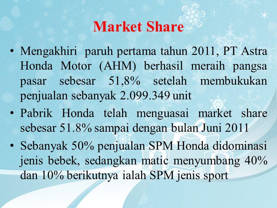 Market Share • Mengakhiri paruh pertama tahun 2011, PT Astra Honda Motor (AHM) berhasil meraih pangsa pasar sebesar 51,8% setelah membukukan penjualan