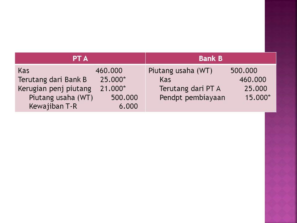 PT ABank B Kas 460.000 Terutang dari Bank B 25.000* Kerugian penj piutang 21.000* Piutang usaha (WT) 500.000 Kewajiban T-R 6.000 Piutang usaha (WT) 50
