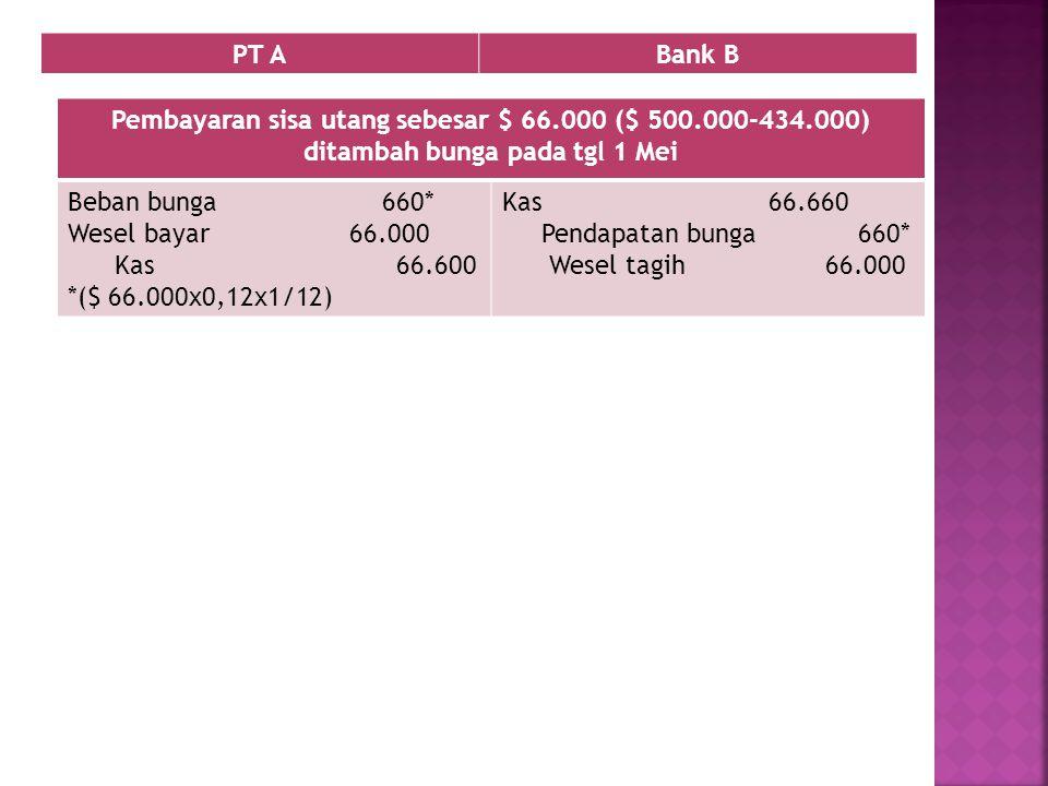 Pembayaran sisa utang sebesar $ 66.000 ($ 500.000-434.000) ditambah bunga pada tgl 1 Mei Beban bunga 660* Wesel bayar 66.000 Kas 66.600 *($ 66.000x0,1