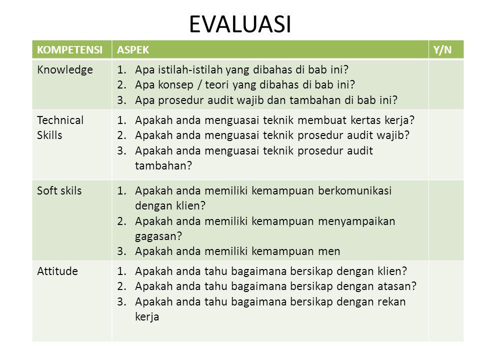 EVALUASI KOMPETENSIASPEKY/N Knowledge1.Apa istilah-istilah yang dibahas di bab ini? 2.Apa konsep / teori yang dibahas di bab ini? 3.Apa prosedur audit