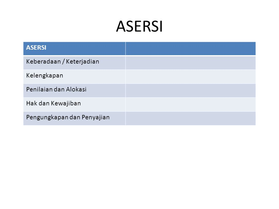 ASERSI Keberadaan / Keterjadian Kelengkapan Penilaian dan Alokasi Hak dan Kewajiban Pengungkapan dan Penyajian