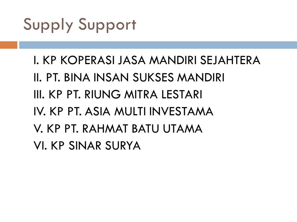 Supply Support I. KP KOPERASI JASA MANDIRI SEJAHTERA II. PT. BINA INSAN SUKSES MANDIRI III. KP PT. RIUNG MITRA LESTARI IV. KP PT. ASIA MULTI INVESTAMA