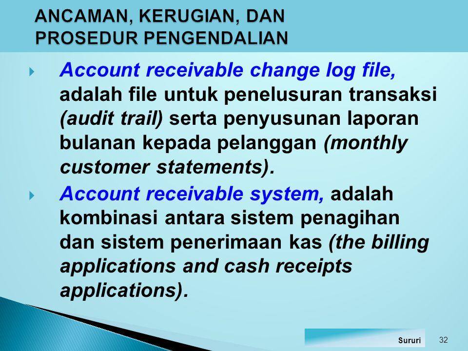  Credit memo, adalah dokumen untuk mengotorisasi retur dan cadangan retur penjualan.