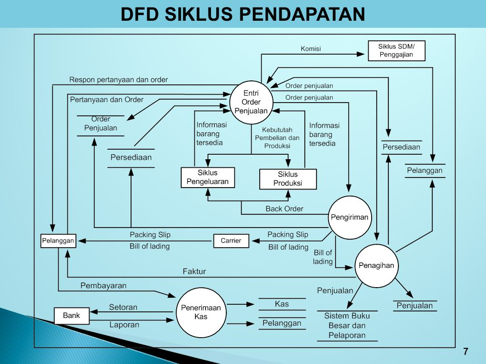 DATA FLOW DIAGRAM Diagram kontek siklus pendapatan dapat diurai menjadi lebih detil dalam bentuk diagram arus data (data flow diagram – DFD).