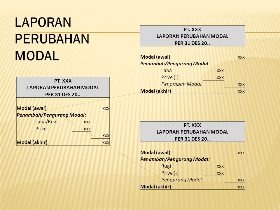 LAPORAN PERUBAHAN MODAL PT.XXX LAPORAN PERUBAHAN MODAL PER 31 DES 20..