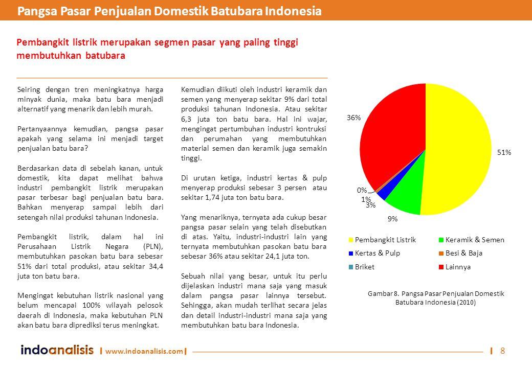 www.indoanalisis.com 8 Seiring dengan tren meningkatnya harga minyak dunia, maka batu bara menjadi alternatif yang menarik dan lebih murah. Pertanyaan