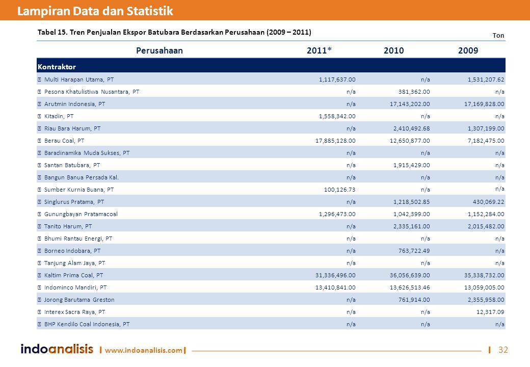 www.indoanalisis.com 32 Tabel 15. Tren Penjualan Ekspor Batubara Berdasarkan Perusahaan (2009 – 2011) Perusahaan2011*20102009 Kontraktor  Multi Harap