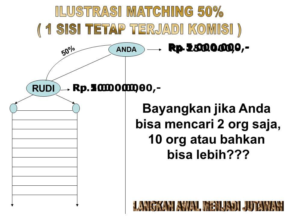 ANDA RUDI 50% Rp 500.000,- Rp 250.000,- Rp.2.000.000 Rp 1.000.000,- Rp.10.000.000,- Rp.5.000.000,- Bayangkan jika Anda bisa mencari 2 org saja, 10 org atau bahkan bisa lebih???